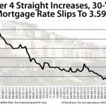 NJ HARP Mortgage Rates Drop For The First Time In 4 Weeks